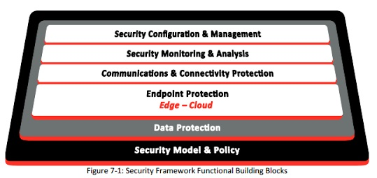 IoT Security Framework