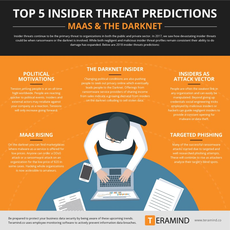 Insider Threat Predictions and Trends: MaaS and the Darknet [Infographic]