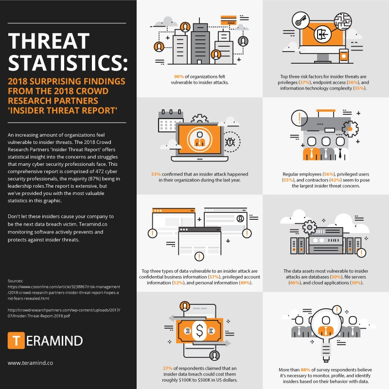 2018 Crowd Research Partners 'Insider Threat Report': hopes and fears revealed