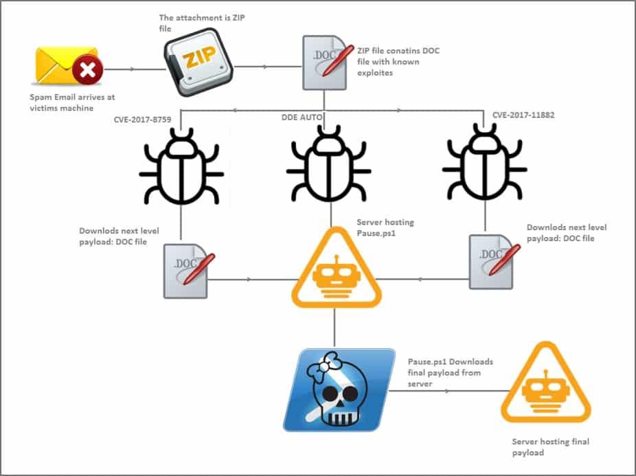 Zyklon Malware Campaign Exploits Microsoft Office